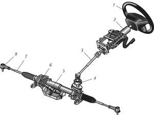Рулевое управление (механизмы управления)